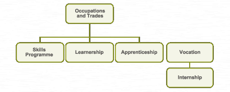 learnership_graph